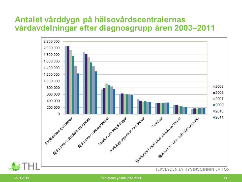 Antalet vårddygn på hälsovårdscentralernas vårdavdelningar efter diagnosgrupp åren 2003–2011 29.3.2015Perusterveydenhuolto 201111