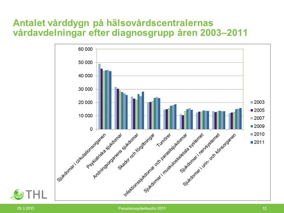 Antalet vårddygn på hälsovårdscentralernas vårdavdelningar efter diagnosgrupp åren 2003–2011 29.3.2015Perusterveydenhuolto 201112