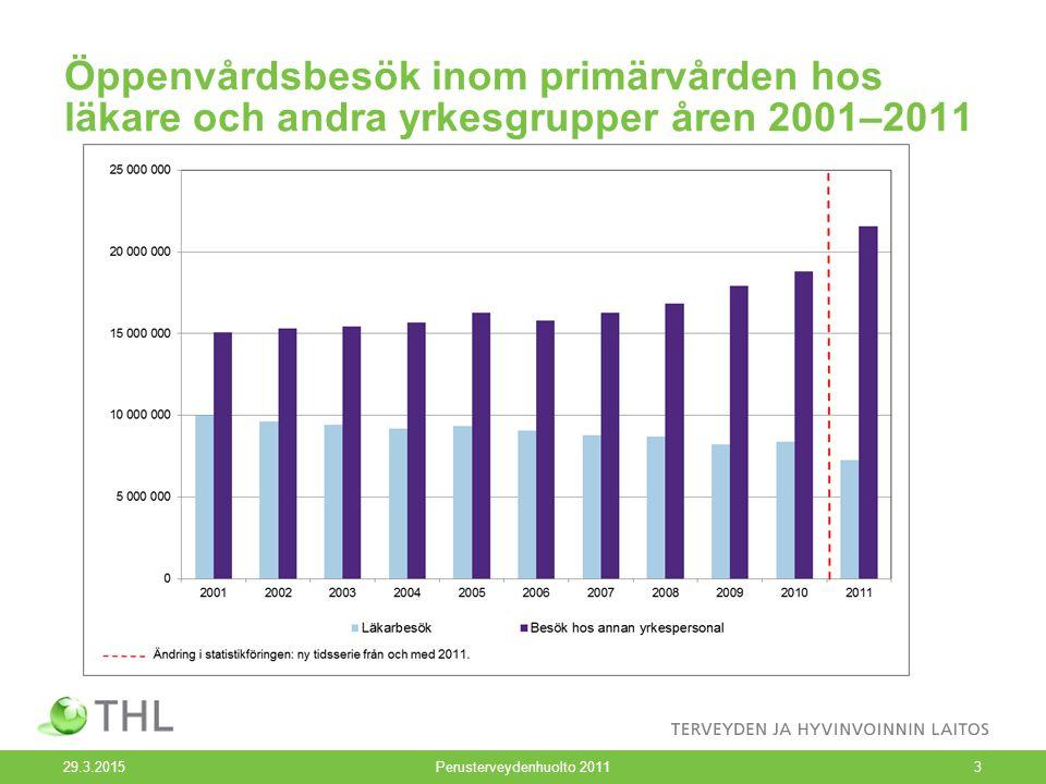 Öppenvårdsbesök inom primärvården hos läkare och andra yrkesgrupper åren 2001–2011 29.3.2015Perusterveydenhuolto 20113