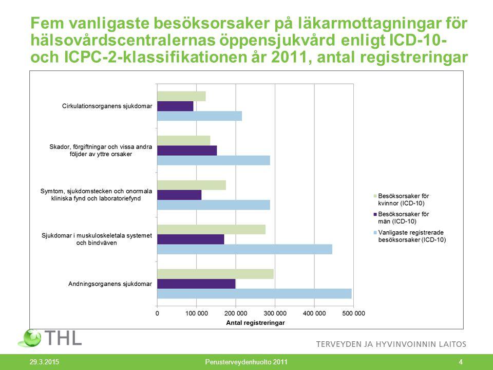 Fem vanligaste besöksorsaker på läkarmottagningar för hälsovårdscentralernas öppensjukvård enligt ICD-10- och ICPC-2-klassifikationen år 2011, antal r