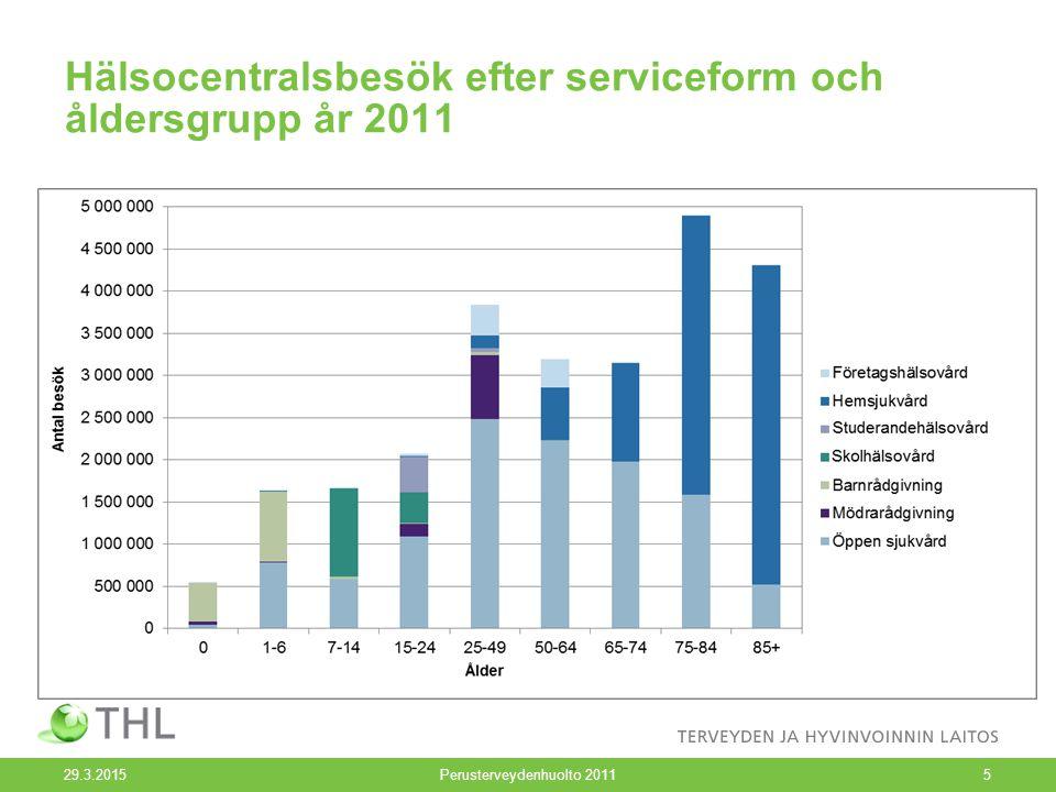 Hälsocentralsbesök efter serviceform och åldersgrupp år 2011 29.3.2015Perusterveydenhuolto 20115