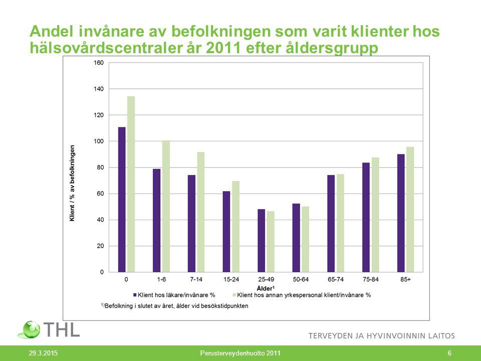 Andel invånare av befolkningen som varit klienter hos hälsovårdscentraler år 2011 efter åldersgrupp 29.3.2015Perusterveydenhuolto 20116