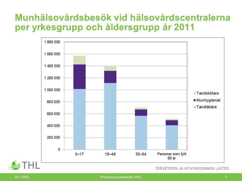 Munhälsovårdsbesök vid hälsovårdscentralerna per yrkesgrupp och åldersgrupp år 2011 29.3.2015Perusterveydenhuolto 20117
