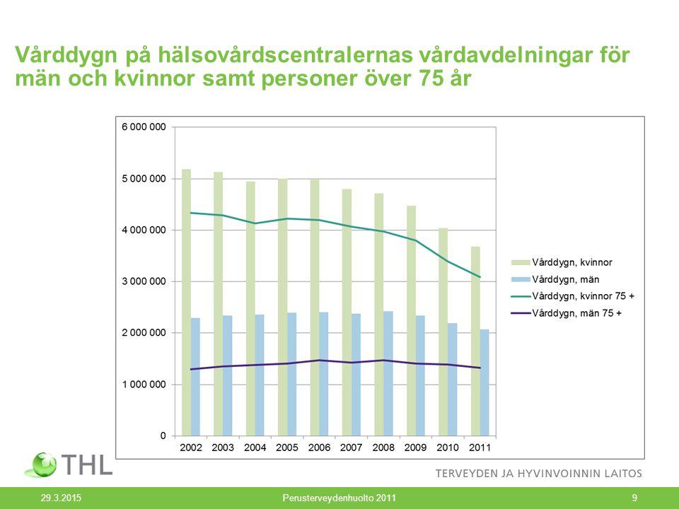 Vårddygn på hälsovårdscentralernas vårdavdelningar för män och kvinnor samt personer över 75 år 29.3.2015Perusterveydenhuolto 20119