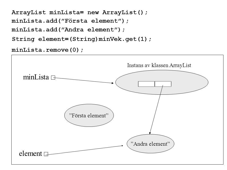ArrayList minLista= new ArrayList(); minLista.add( Första element ); minLista.add( Andra element ); String element=(String)minVek.get(1); minLista.remove(0); minLista Instans av klassen ArrayList Första element Andra element element