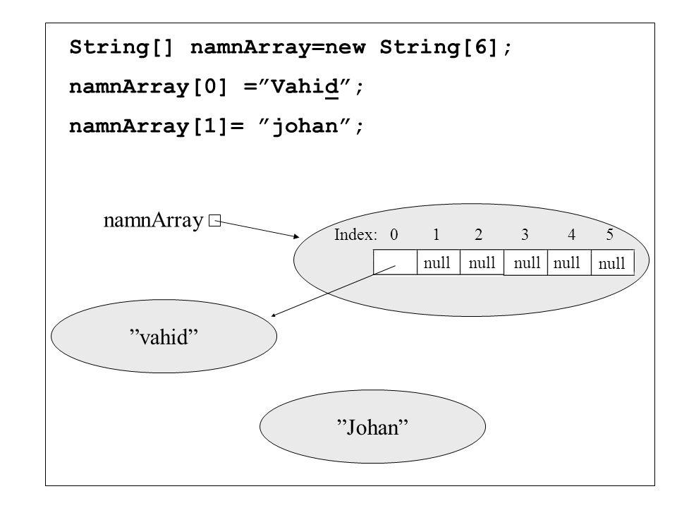 "Index: 0 1 2 3 4 5 String[] namnArray=new String[6]; namnArray[0] =""Vahid""; namnArray null ""vahid"""