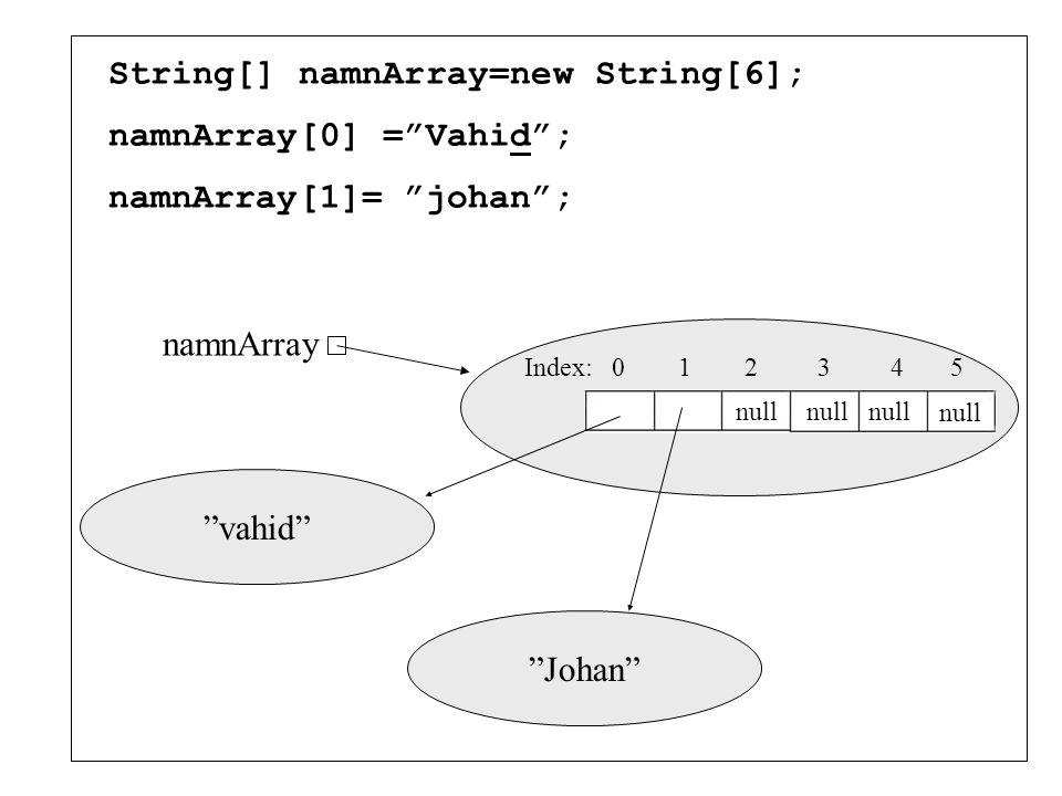 String[] namnArray=new String[6]; namnArray[0] = Vahid ; namnArray[1]= johan ; Index: 0 1 2 3 4 5 namnArray vahid null Johan