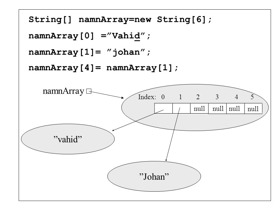 "String[] namnArray=new String[6]; namnArray[0] =""Vahid""; namnArray[1]= ""johan""; Index: 0 1 2 3 4 5 namnArray ""vahid"" null ""Johan"""