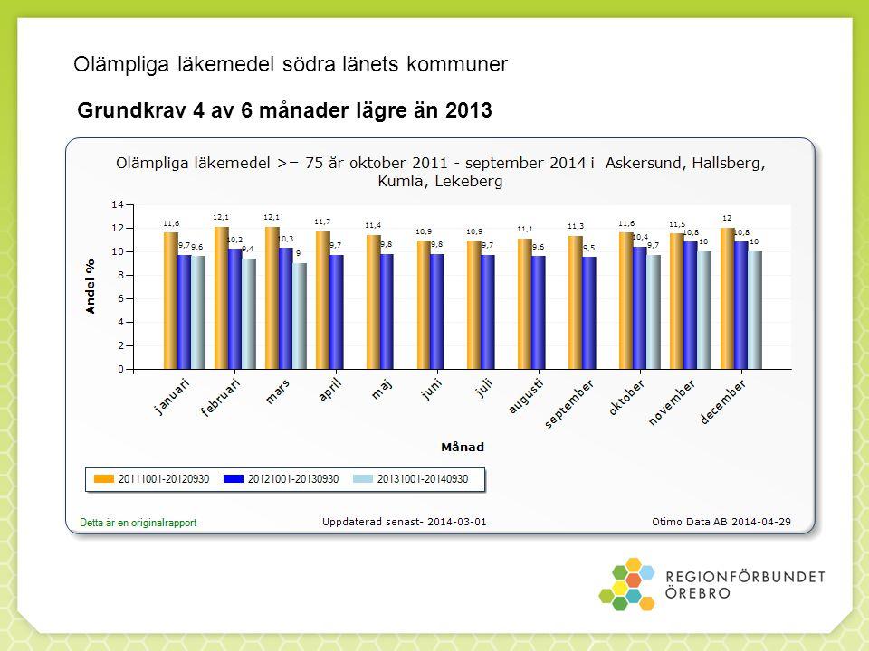 Olämpliga läkemedel södra länets kommuner Grundkrav 4 av 6 månader lägre än 2013