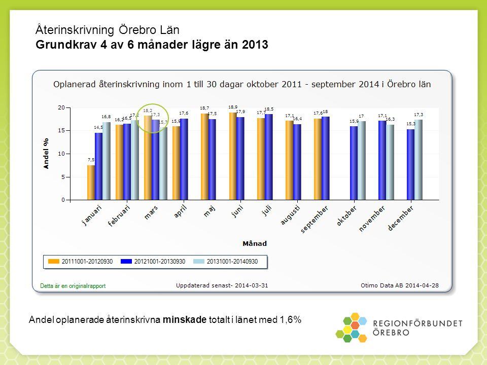 Återinskrivning Örebro Län Grundkrav 4 av 6 månader lägre än 2013 Andel oplanerade återinskrivna minskade totalt i länet med 1,6%