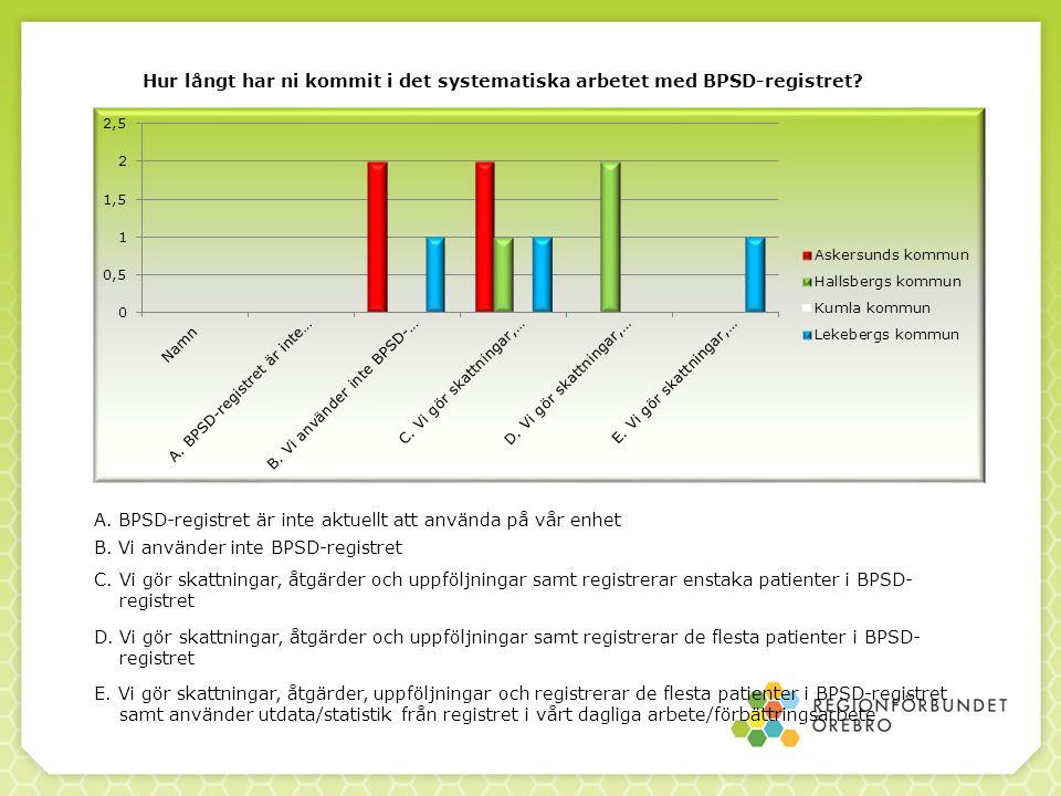 Hur långt har ni kommit i det systematiska arbetet med BPSD-registret.