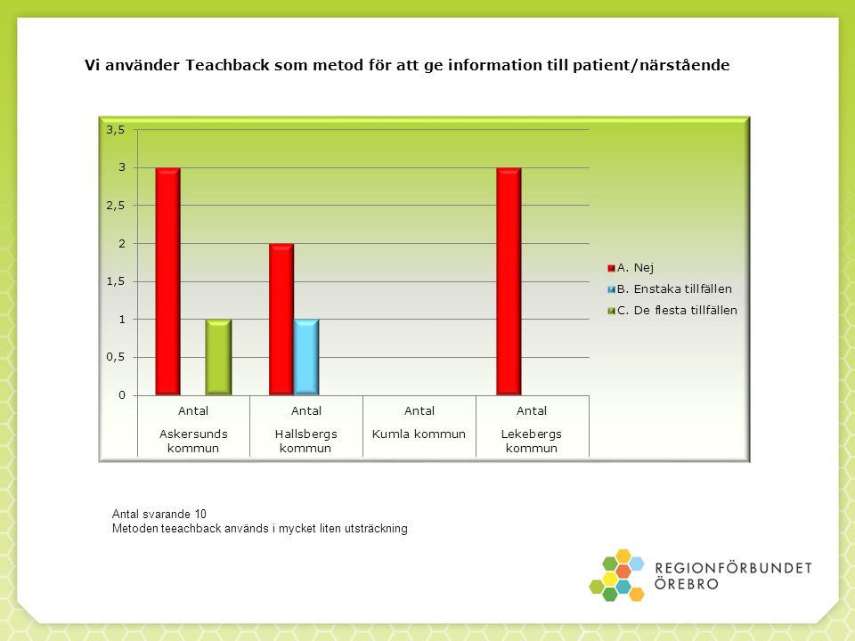 Vi använder Teachback som metod för att ge information till patient/närstående Antal svarande 10 Metoden teeachback används i mycket liten utsträckning