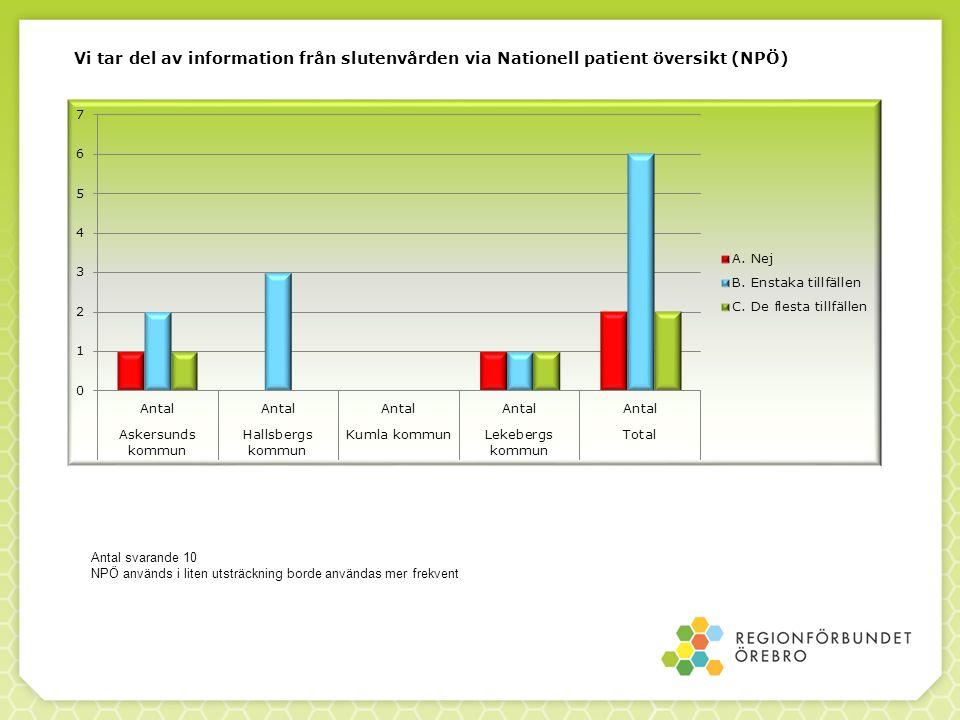 Vi tar del av information från slutenvården via Nationell patient översikt (NPÖ) Antal svarande 10 NPÖ används i liten utsträckning borde användas mer frekvent