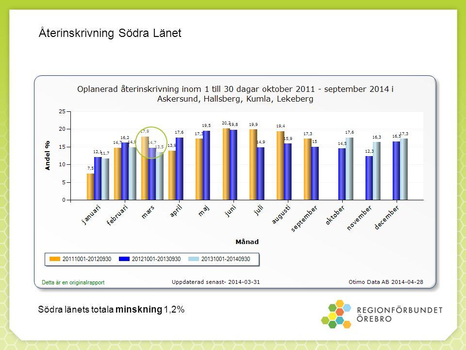 Återinskrivning Södra Länet Södra länets totala minskning 1,2%