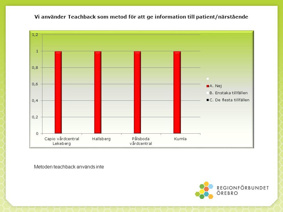 Vi använder Teachback som metod för att ge information till patient/närstående Metoden teachback används inte
