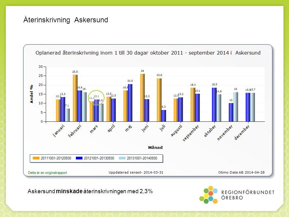 Återinskrivning Askersund Askersund minskade återinskrivningen med 2,3%