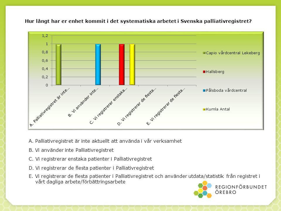 Hur långt har er enhet kommit i det systematiska arbetet i Svenska palliativregistret.