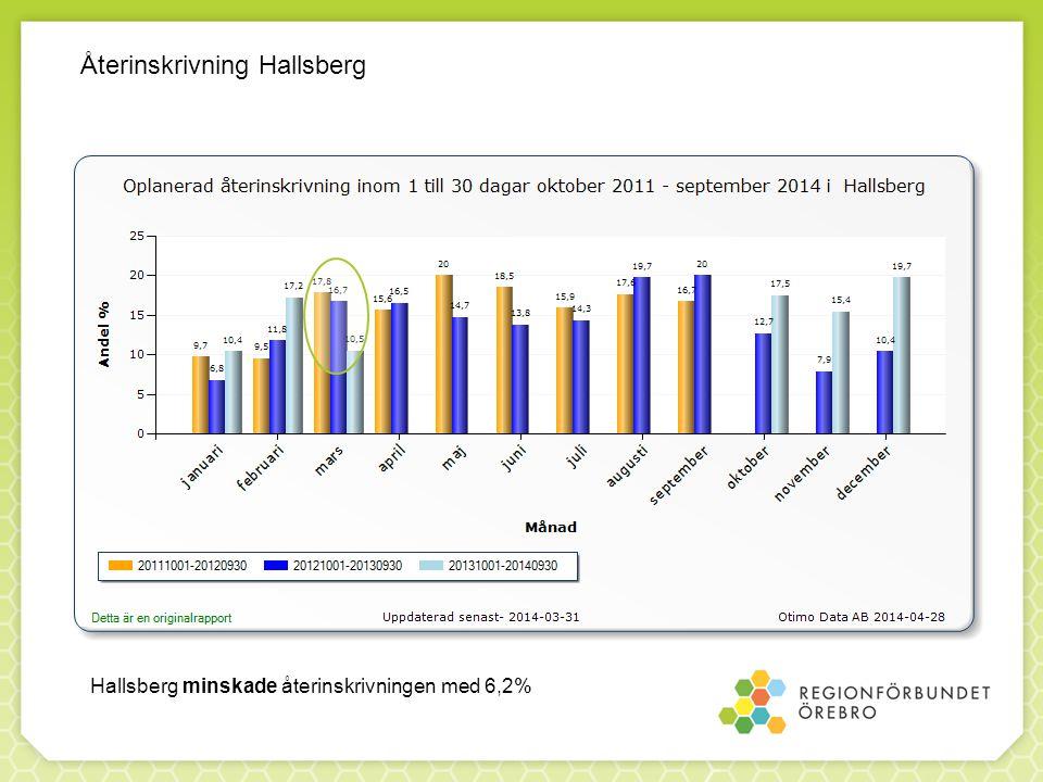 Återinskrivning Hallsberg Hallsberg minskade återinskrivningen med 6,2%