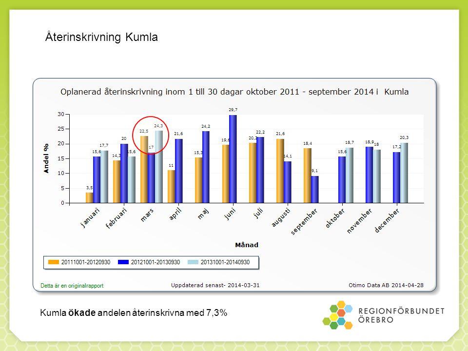 Återinskrivning Kumla Kumla ökade andelen återinskrivna med 7,3%