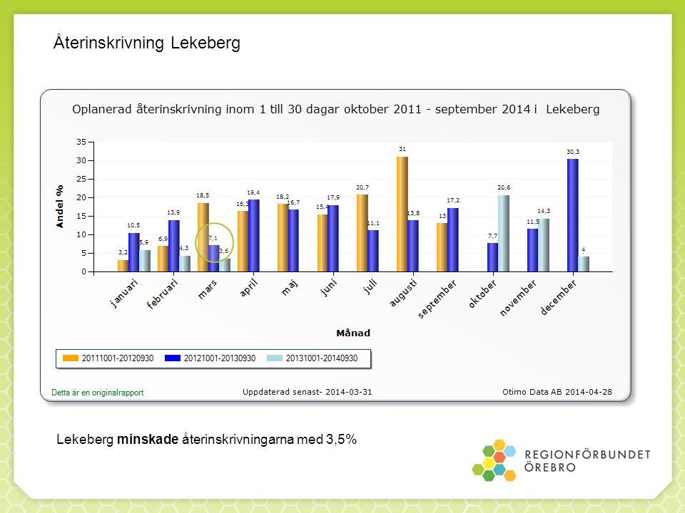 Lekeberg minskade återinskrivningarna med 3,5% Återinskrivning Lekeberg