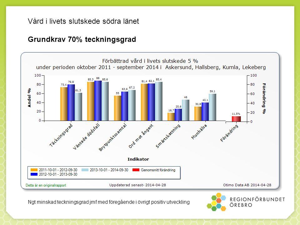 Vård i livets slutskede södra länet Grundkrav 70% teckningsgrad Ngt minskad teckningsgrad jmf med föregående i övrigt positiv utveckling