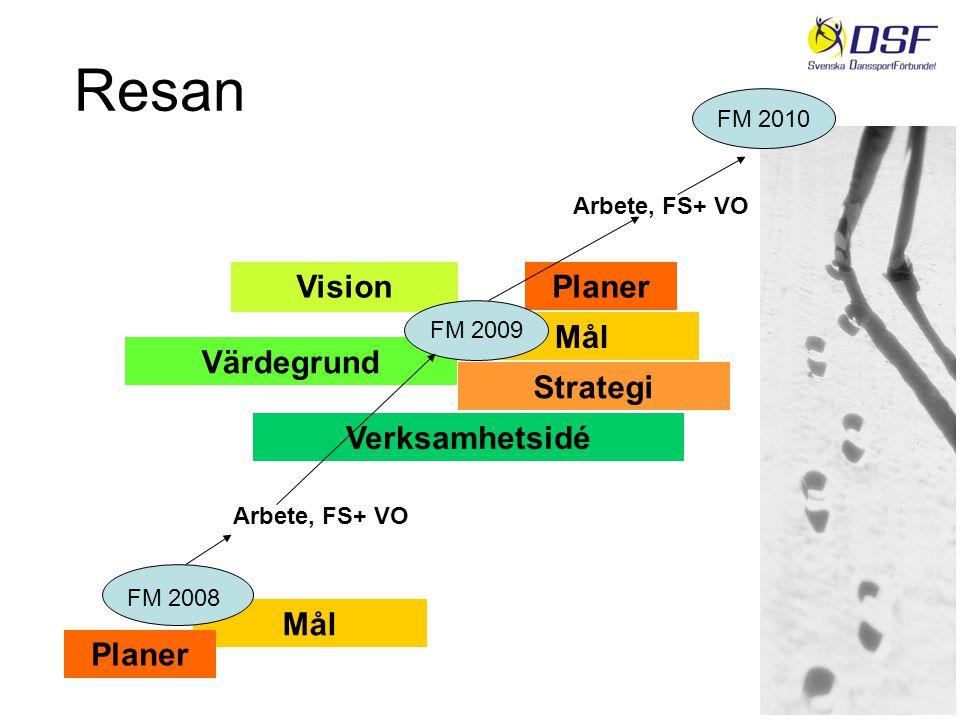 Resan Verksamhetsidé Mål Planer FM 2008 Mål Planer Vision Arbete, FS+ VO Värdegrund FM 2009 Strategi FM 2010