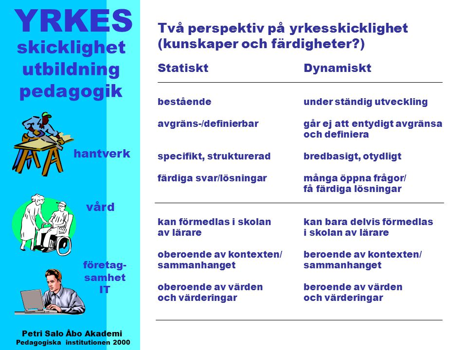 YRKES Petri Salo Åbo Akademi Pedagogiska institutionen 2000 skicklighet utbildning pedagogik hantverk vård företag- samhet IT Många olika aspekter på yrkesskicklighet kunna utföra/göra ( tillsammans med kolleger/kunder/patienter ) veta om/känna till kunna lösa problem ( förutse ) kunna utvärdera själv ( på olika sätt ) kunna utveckla/finna nya sätt ( innovativ/kreativ ) kunna marknadsföra/sälja vara förberedd för framtida utveckling och förändring Hur skall dessa aspekter beaktas i olika sammanhang ?