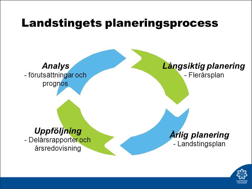 Landstingets planeringsprocess Långsiktig planering - Flerårsplan Årlig planering - Landstingsplan Uppföljning - Delårsrapporter och årsredovisning An