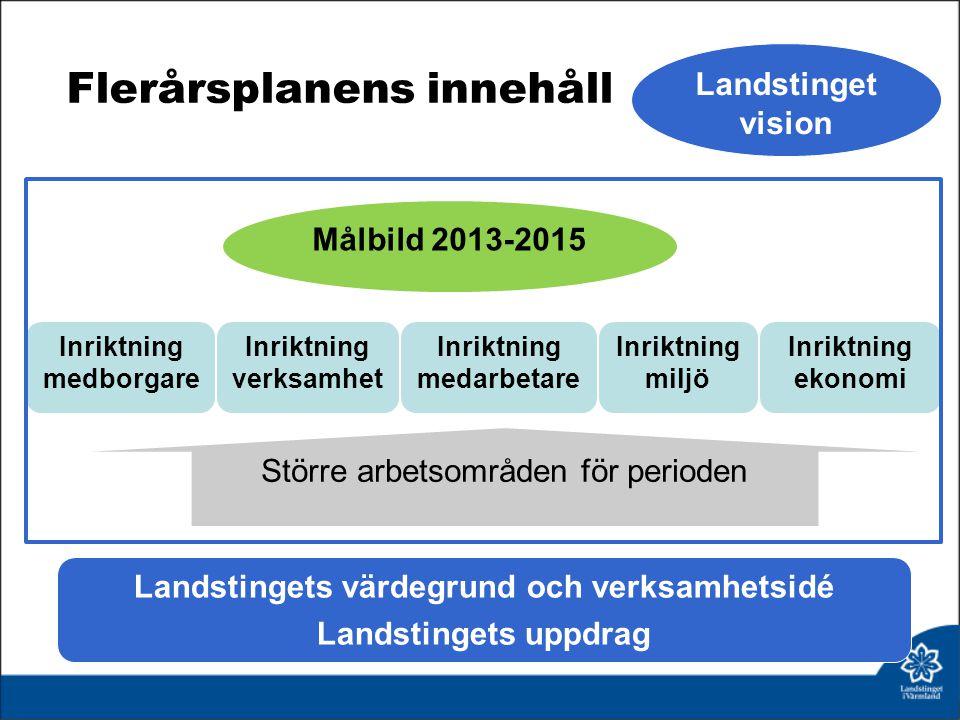 Flerårsplanens innehåll Landstingets värdegrund och verksamhetsidé Landstingets uppdrag Målbild 2013-2015 Inriktning medborgare Inriktning miljö Inrik