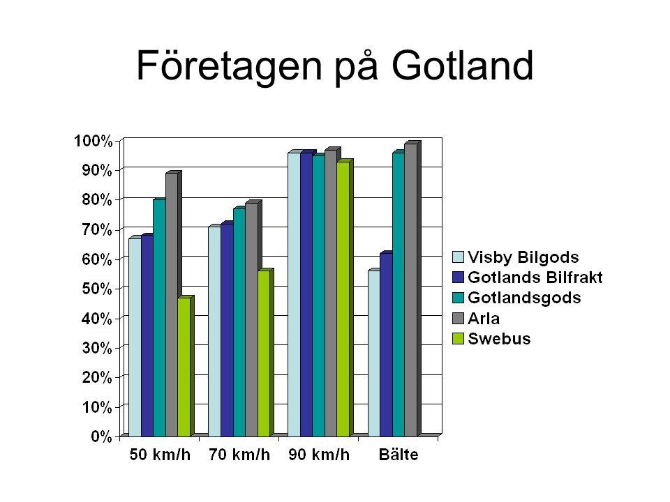 Företagen på Gotland