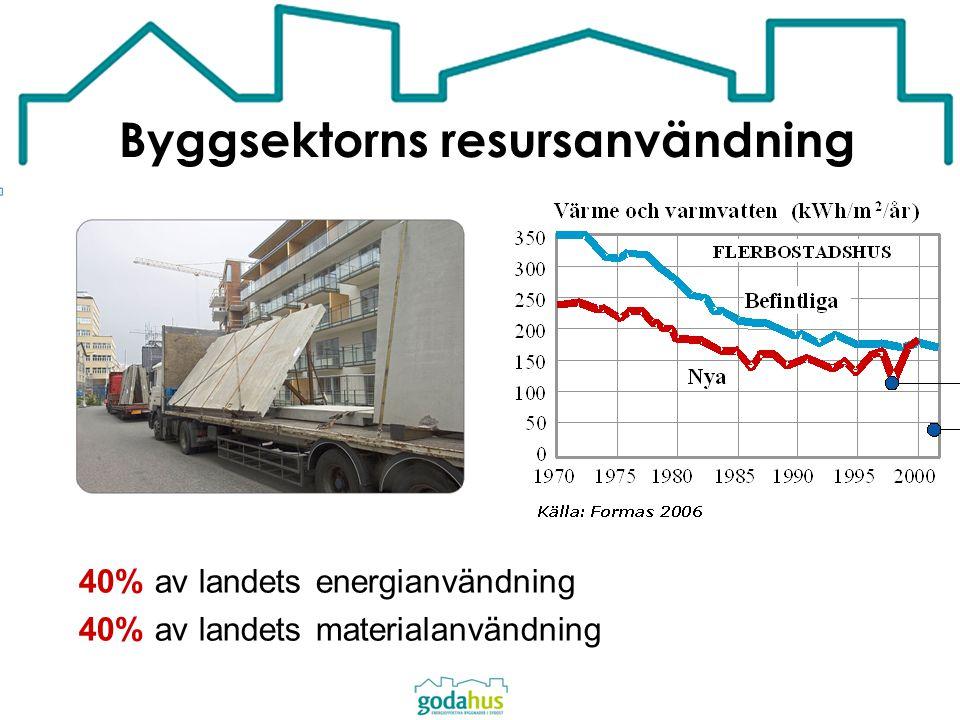Byggsektorns resursanvändning 40% av landets energianvändning 40% av landets materialanvändning