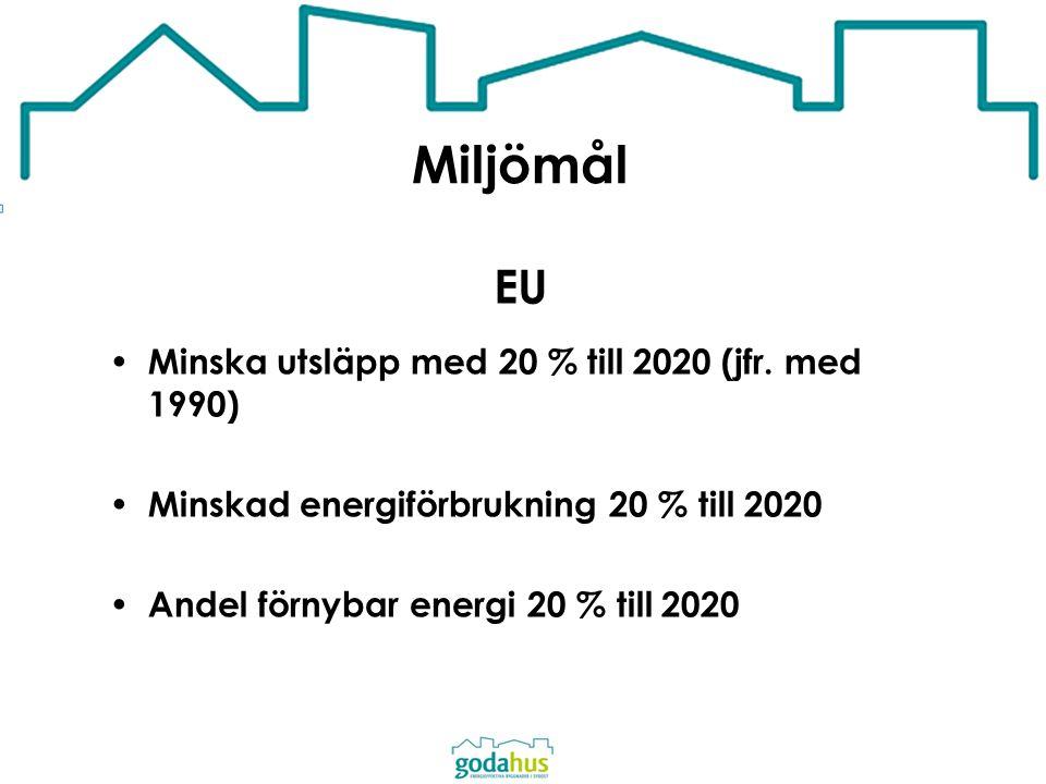 Miljömål EU Minska utsläpp med 20 % till 2020 (jfr. med 1990) Minskad energiförbrukning 20 % till 2020 Andel förnybar energi 20 % till 2020