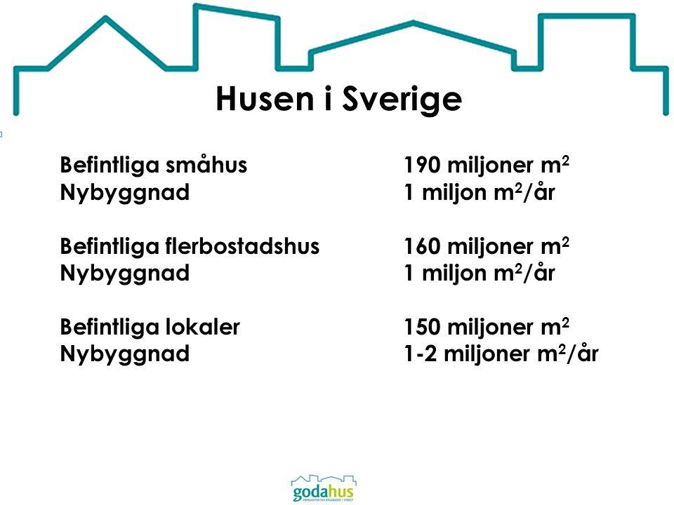 Husen i Sverige Befintliga småhus 190 miljoner m 2 Nybyggnad 1 miljon m 2 /år Befintliga flerbostadshus 160 miljoner m 2 Nybyggnad 1 miljon m 2 /år Be