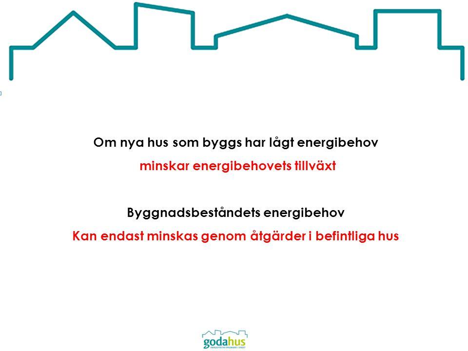 Om nya hus som byggs har lågt energibehov minskar energibehovets tillväxt Byggnadsbeståndets energibehov Kan endast minskas genom åtgärder i befintlig