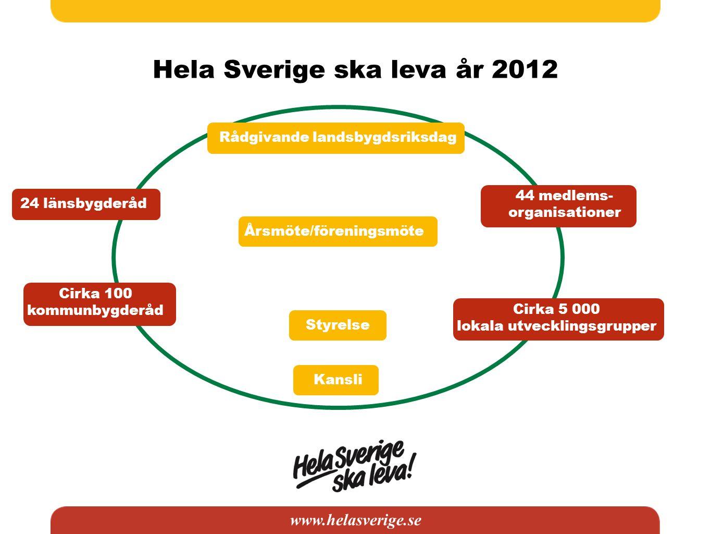 www.helasverige.se 24 länsbygderåd Cirka 100 kommunbygderåd 44 medlems- organisationer Cirka 5 000 lokala utvecklingsgrupper Rådgivande landsbygdsriks