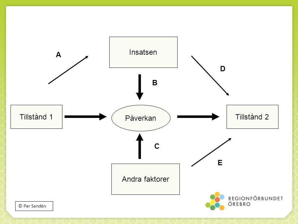 Tillstånd 1 Påverkan Tillstånd 2 Insatsen Andra faktorer A B C D E © Per Sandén