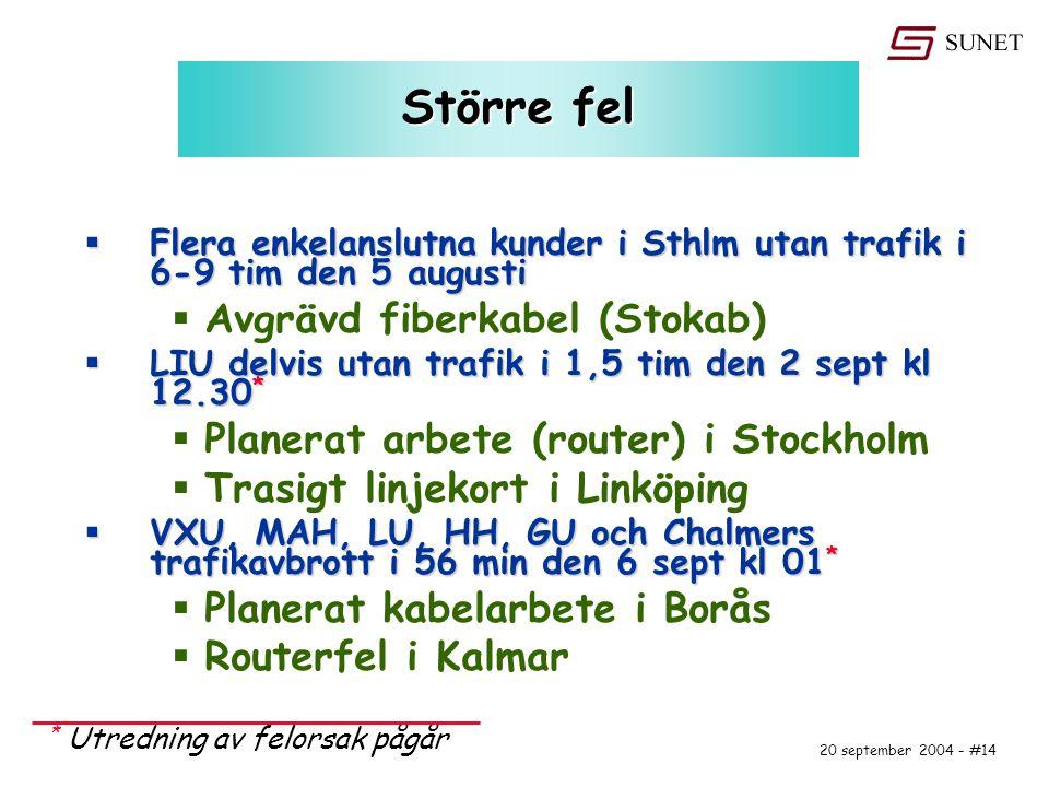 20 september 2004 - #14 Större fel  Flera enkelanslutna kunder i Sthlm utan trafik i 6-9 tim den 5 augusti  Avgrävd fiberkabel (Stokab)  LIU delvis utan trafik i 1,5 tim den 2 sept kl 12.30 *  Planerat arbete (router) i Stockholm  Trasigt linjekort i Linköping  VXU, MAH, LU, HH, GU och Chalmers trafikavbrott i 56 min den 6 sept kl 01 *  Planerat kabelarbete i Borås  Routerfel i Kalmar * Utredning av felorsak pågår