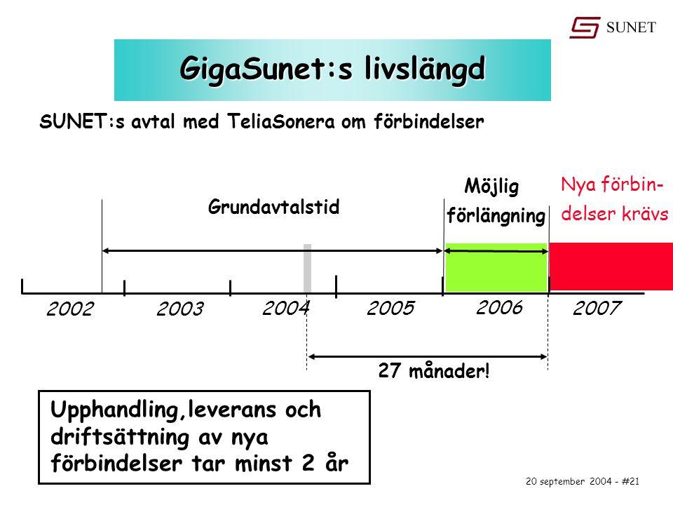 20 september 2004 - #21 GigaSunet:s livslängd 20022003 20042005 2006 2007 Grundavtalstid Möjlig förlängning SUNET:s avtal med TeliaSonera om förbindelser Nya förbin- delser krävs 27 månader.