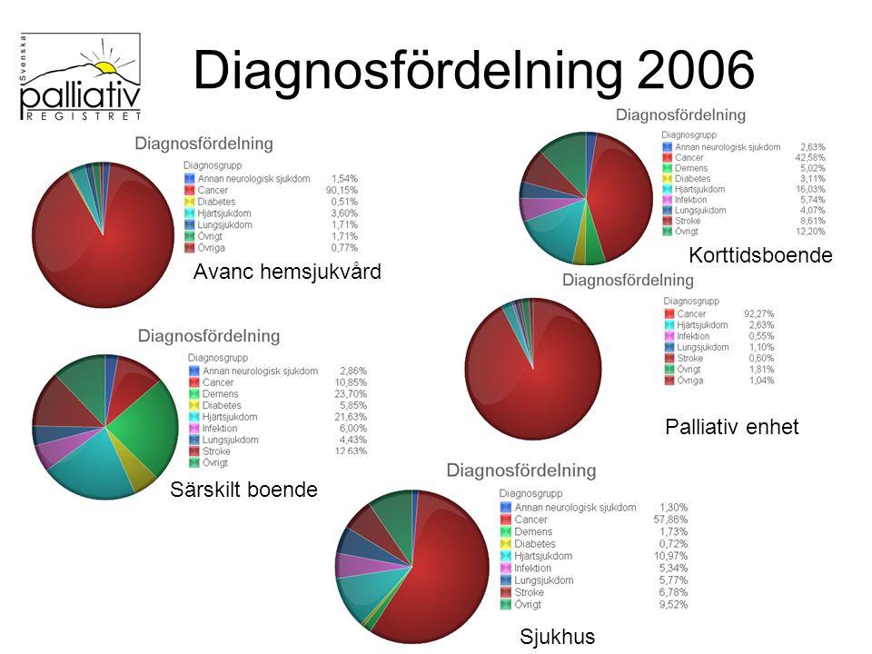 Diagnosfördelning 2006 Sjukhus Avanc hemsjukvård Korttidsboende Särskilt boende Palliativ enhet