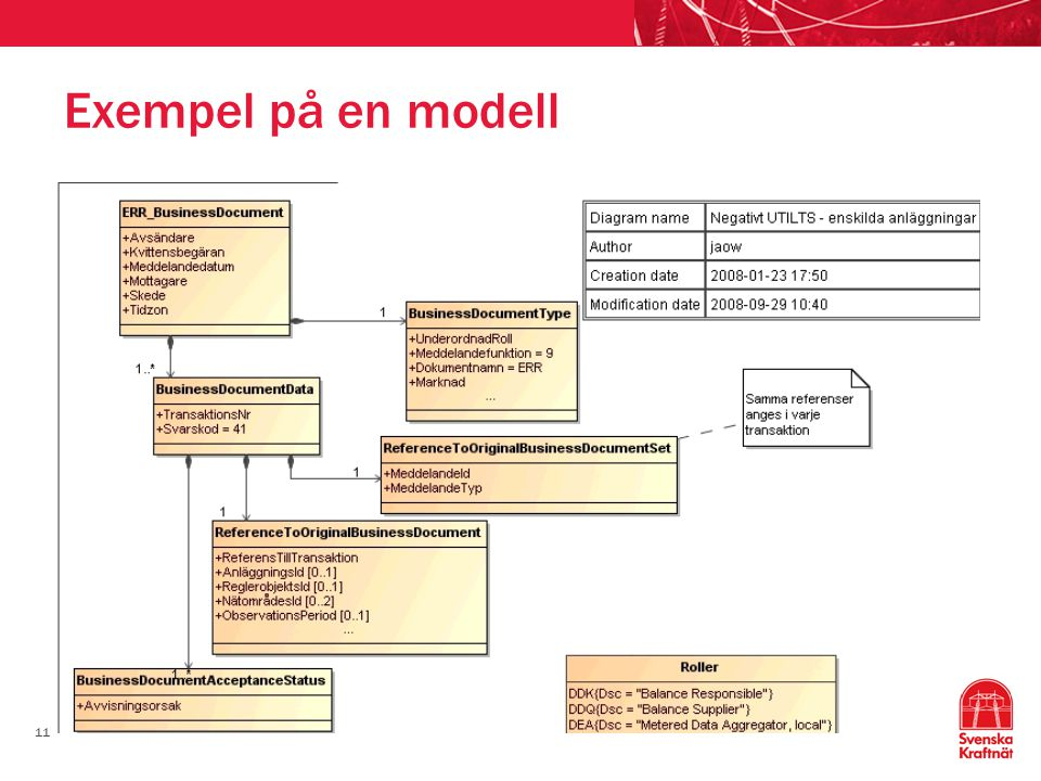 11 Exempel på en modell