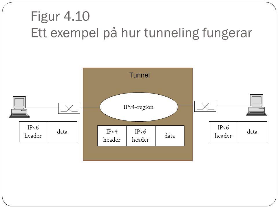 Figur 4.10 Ett exempel på hur tunneling fungerar IPv4-region IPv6 header data IPv6 header data IPv4 header IPv6 header data Tunnel