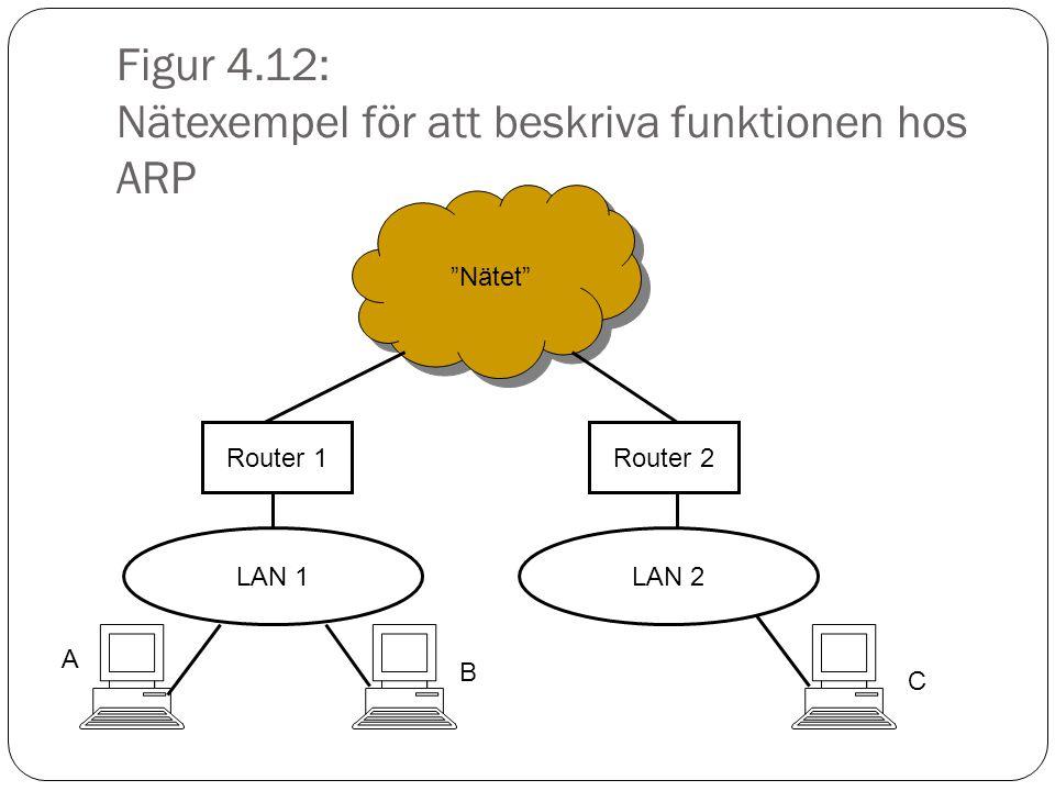 Figur 4.12: Nätexempel för att beskriva funktionen hos ARP Nätet Router 1Router 2 A B C LAN 1LAN 2