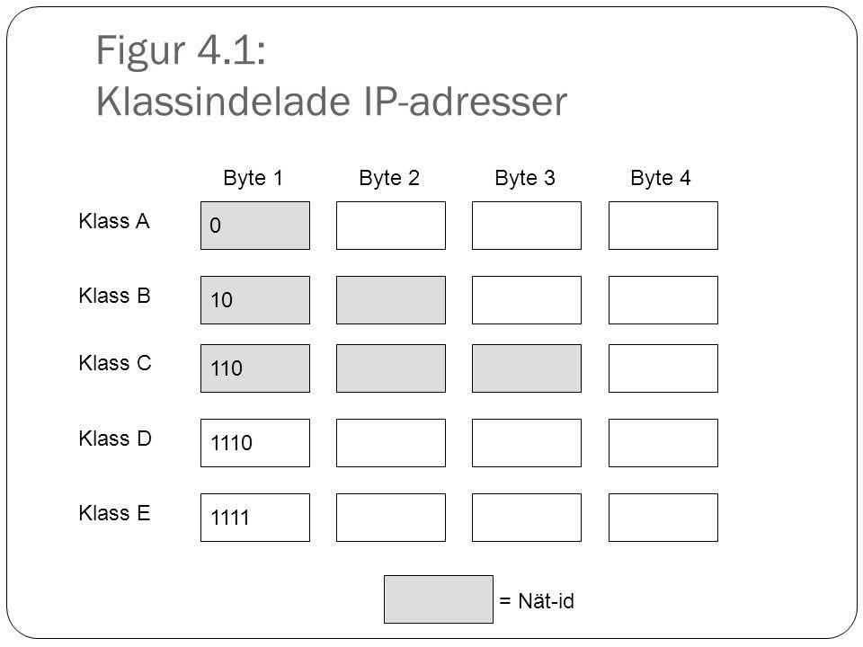 Figur 4.1: Klassindelade IP-adresser 0 Klass A 10 Klass B 110 Klass C 1110 Klass D 1111 Klass E Byte 1Byte 2Byte 3Byte 4 = Nät-id