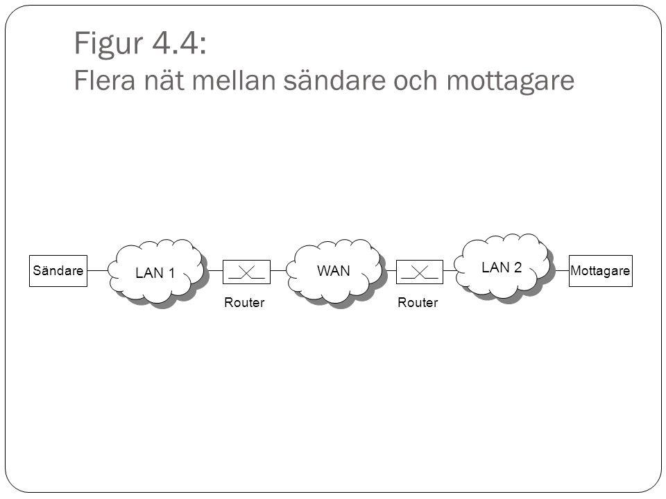 Figur 4.4: Flera nät mellan sändare och mottagare SändareMottagare LAN 1 WAN LAN 2 Router