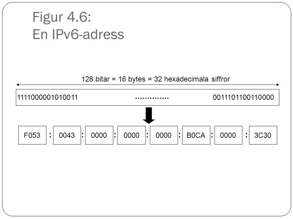 Figur 4.6: En IPv6-adress 11110000010100110011101100110000 128 bitar = 16 bytes = 32 hexadecimala siffror F05300430000 B0CA00003C30 :::::::