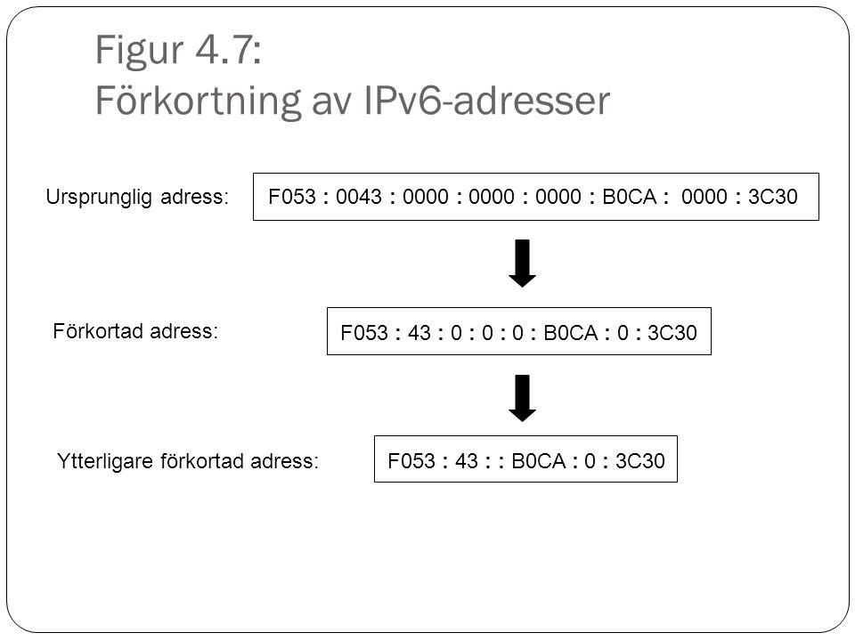 Figur 4.7: Förkortning av IPv6-adresser F053 : 0043 : 0000 : 0000 : 0000 : B0CA : 0000 : 3C30 F053 : 43 : 0 : 0 : 0 : B0CA : 0 : 3C30 F053 : 43 : : B0CA : 0 : 3C30 Ursprunglig adress: Förkortad adress: Ytterligare förkortad adress: