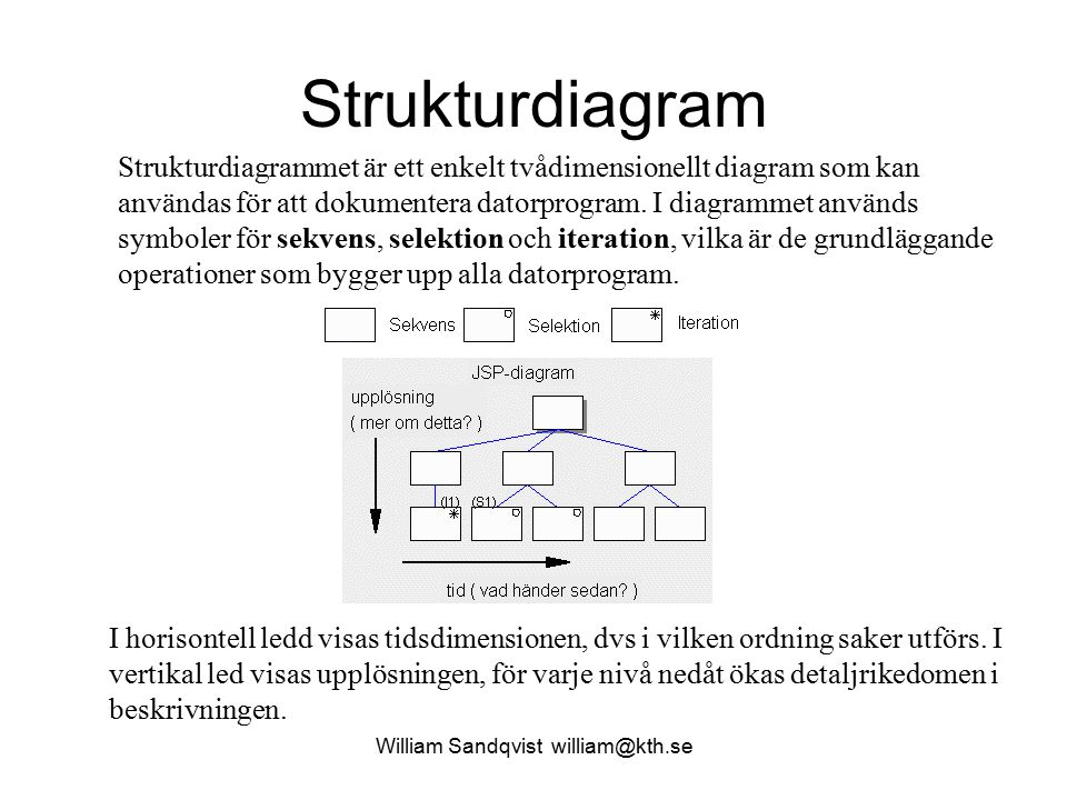 William Sandqvist william@kth.se Strukturdiagram Melodyplayer Alla noter är 1/8 långa.