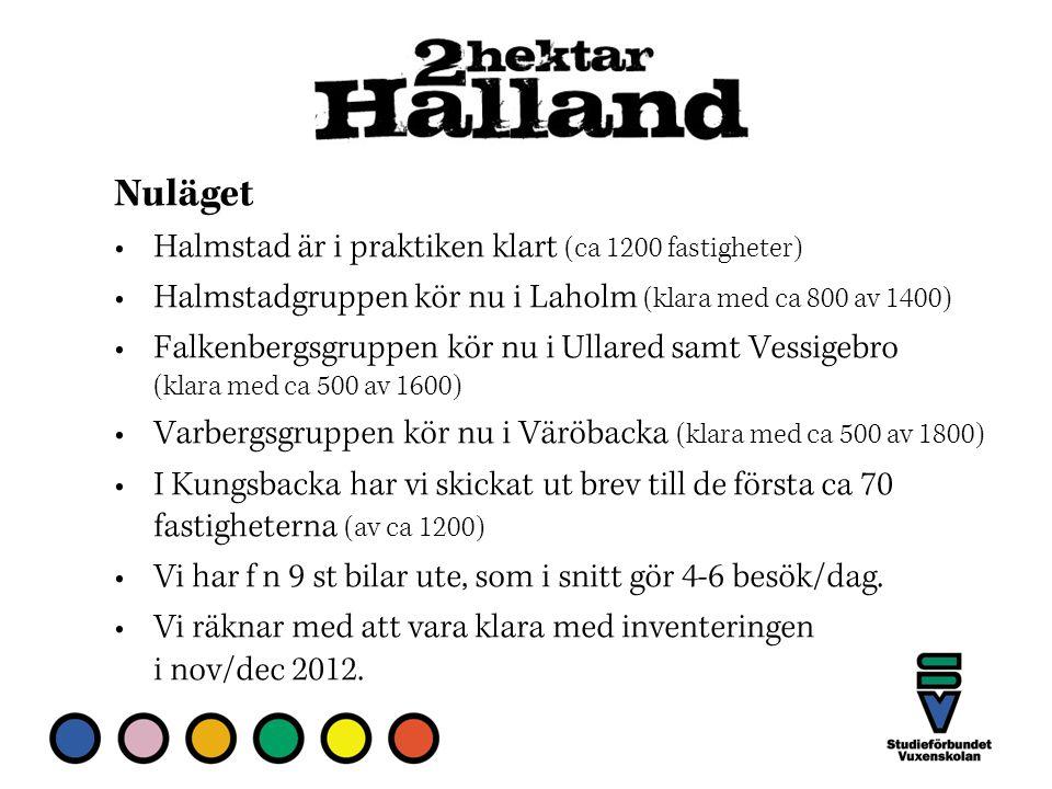 Nuläget Halmstad är i praktiken klart (ca 1200 fastigheter) Halmstadgruppen kör nu i Laholm (klara med ca 800 av 1400) Falkenbergsgruppen kör nu i Ullared samt Vessigebro (klara med ca 500 av 1600) Varbergsgruppen kör nu i Väröbacka (klara med ca 500 av 1800) I Kungsbacka har vi skickat ut brev till de första ca 70 fastigheterna (av ca 1200) Vi har f n 9 st bilar ute, som i snitt gör 4-6 besök/dag.