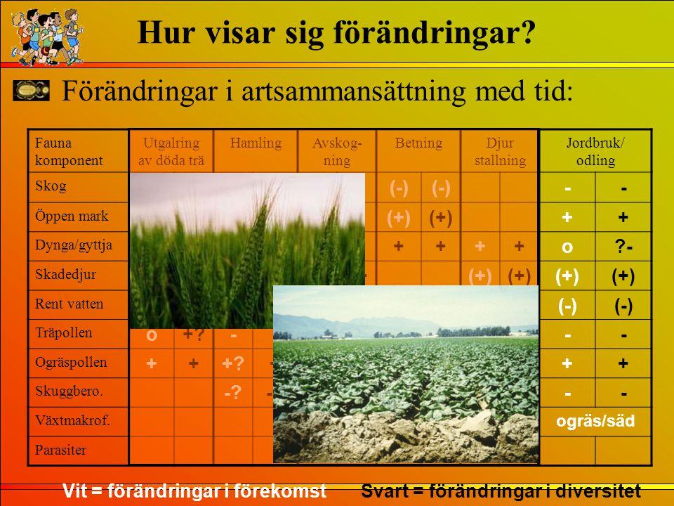 Förändringar i artsammansättning med tid: Fauna komponent Utgalring av döda trä HamlingAvskog- ning BetningDjur stallning Jordbruk/ odling Skog o?--?-