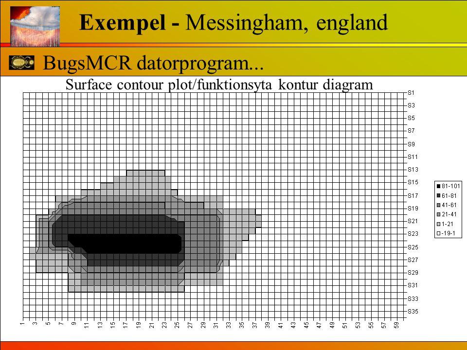BugsMCR datorprogram... Exempel - Messingham, england 4. Öppna resultatfilen i ExcelSurface contour plot/funktionsyta kontur diagram